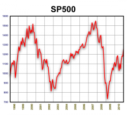 SP 500. 1998-2010
