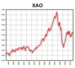 XAO. 1998-2010