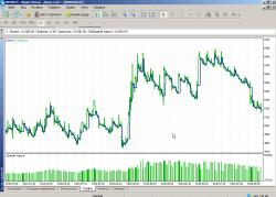 Графическое отображение результатов торговли по системе в MetaTrader